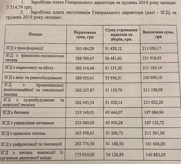 Обнародованы зарплаты руководства Укроборонпрома