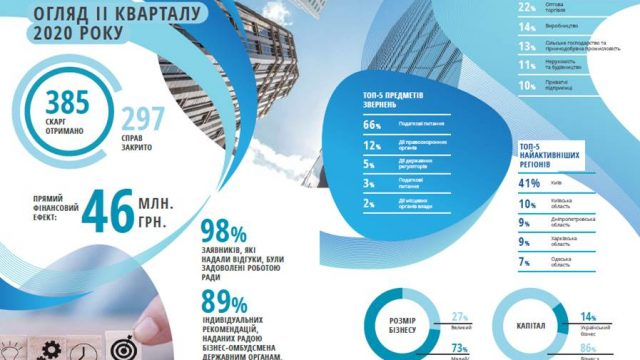 Кількість безпідставних включень бізнесу в перелік ризикових платників податків зростає, – бізнес-омбудсмен
