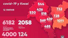 В столице снизилась заболеваемость коронавирусом