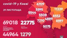 Киев вновь обновил антирекорд по коронавирусу