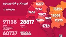 В Киеве за сутки обнаружили 1125 больных COVID-19