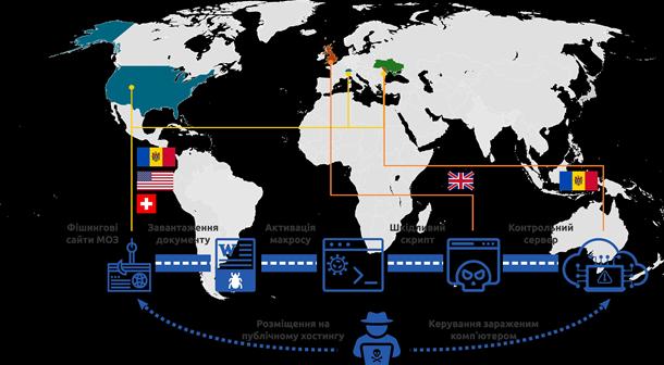 В СНБО рассказали о кибератаке на украинцев