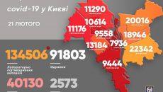 В столице 200 новых случаев заболевания коронавирусом