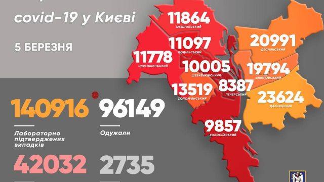 В Киеве за сутки 432 новых заболевших COVID-19