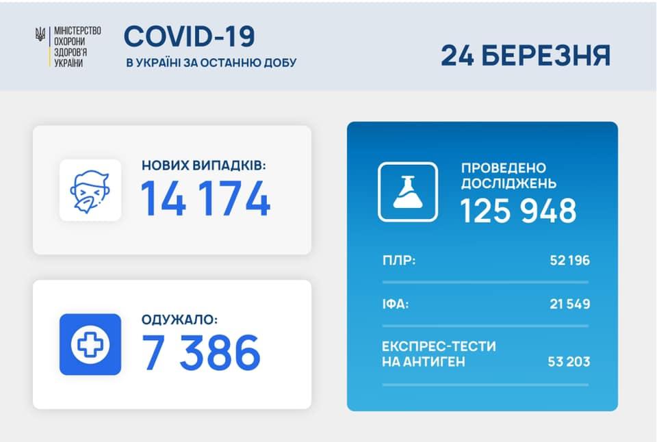 Украина второй день подряд бьет антирекорд по смертности от коронавируса